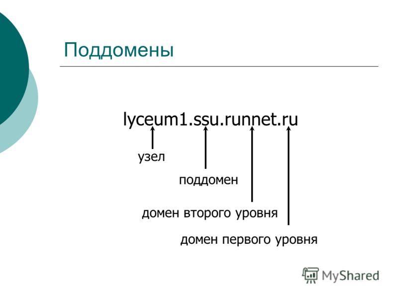 Поддомены lyceum1.ssu.runnet.ru домен первого уровня домен второго уровня поддомен узел