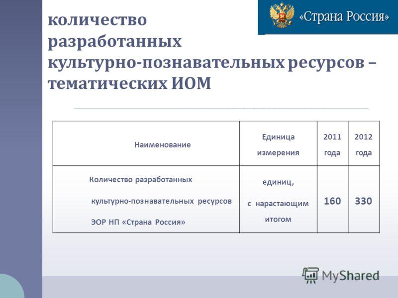 количество разработанных культурно - познавательных ресурсов – тематических ИОМ Наименование Единица измерения 2011 года 2012 года Количество разработанных культурно-познавательных ресурсов ЭОР НП «Страна Россия» единиц, с нарастающим итогом 160330