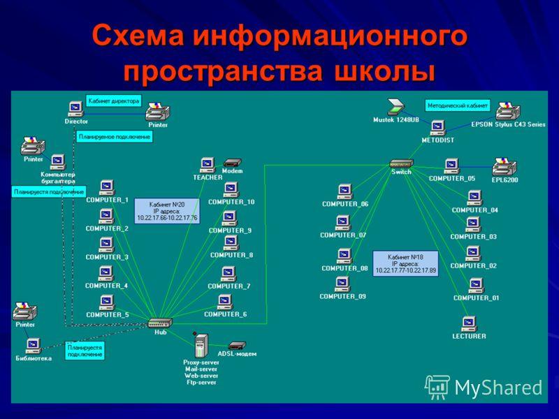 Схема информационного пространства школы