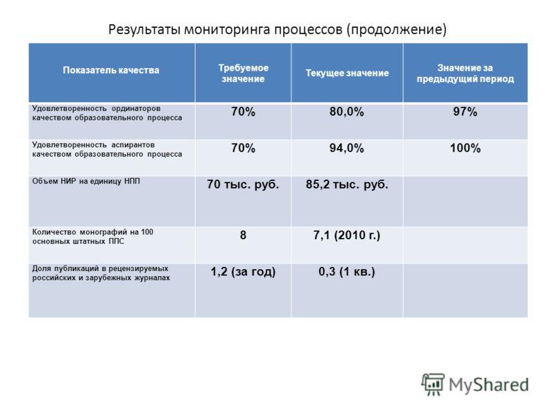 Результаты мониторинга процессов (продолжение) Показатель качества Требуемое значение Текущее значение Значение за предыдущий период Удовлетворенность ординаторов качеством образовательного процесса 70%80,0%97% Удовлетворенность аспирантов качеством