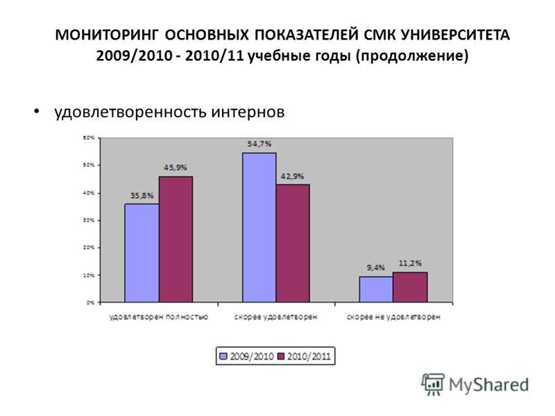 МОНИТОРИНГ ОСНОВНЫХ ПОКАЗАТЕЛЕЙ СМК УНИВЕРСИТЕТА 2009/2010 - 2010/11 учебные годы (продолжение) удовлетворенность интернов