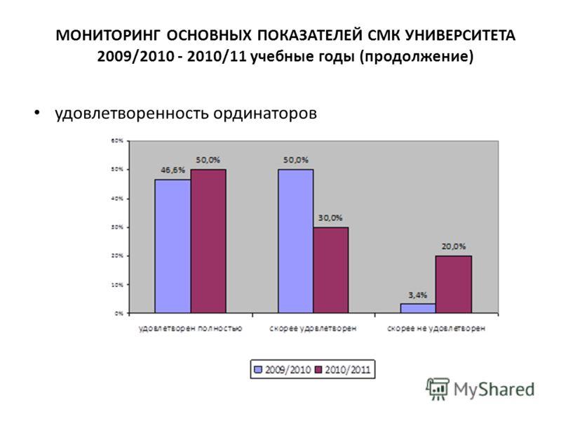 МОНИТОРИНГ ОСНОВНЫХ ПОКАЗАТЕЛЕЙ СМК УНИВЕРСИТЕТА 2009/2010 - 2010/11 учебные годы (продолжение) удовлетворенность ординаторов