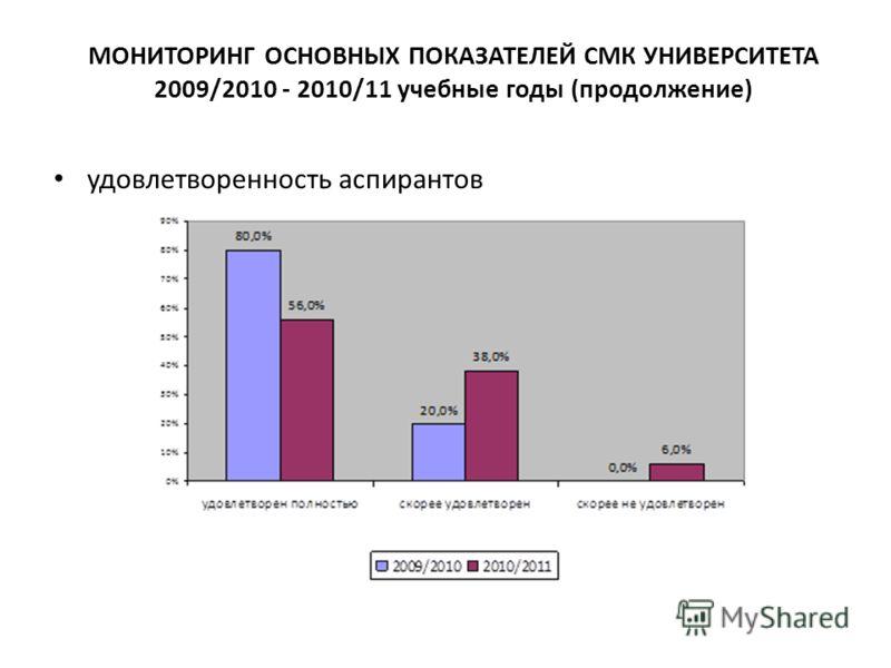 МОНИТОРИНГ ОСНОВНЫХ ПОКАЗАТЕЛЕЙ СМК УНИВЕРСИТЕТА 2009/2010 - 2010/11 учебные годы (продолжение) удовлетворенность аспирантов