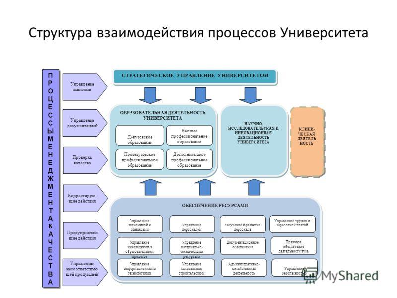 Структура взаимодействия процессов Университета СТРАТЕГИЧЕСКОЕ УПРАВЛЕНИЕ УНИВЕРСИТЕТОМ ОБРАЗОВАТЕЛЬНАЯ ДЕЯТЕЛЬНОСТЬ УНИВЕРСИТЕТА НАУЧНО- ИССЛЕДОВАТЕЛЬСКАЯ И ИННОВАЦИОННАЯ ДЕЯТЕЛЬНОСТЬ УНИВЕРСИТЕТА Довузовское образование Высшее профессиональное обра