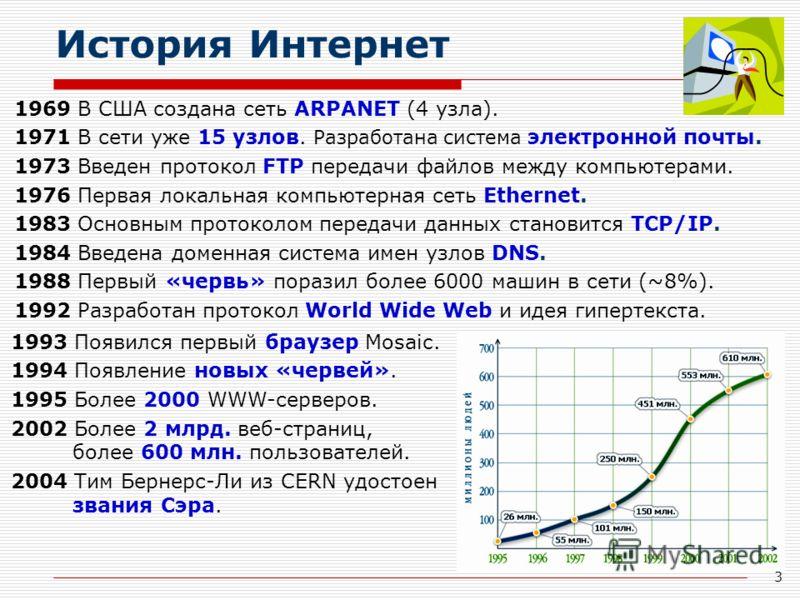 3 История Интернет 1969 В США создана сеть ARPANET (4 узла). 1971 В сети уже 15 узлов. Разработана система электронной почты. 1973 Введен протокол FTP передачи файлов между компьютерами. 1976 Первая локальная компьютерная сеть Ethernet. 1983 Основным
