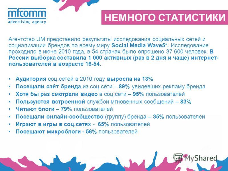 НЕМНОГО СТАТИСТИКИ Агентство UM представило результаты исследования социальных сетей и социализации брендов по всему миру Social Media Wave5*. Исследование проходило в июне 2010 года, в 54 странах было опрошено 37 600 человек. В России выборка состав