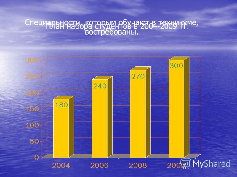 Специальности, которым обучают в техникуме, востребованы. План набора студентов в 2004-2009 гг.
