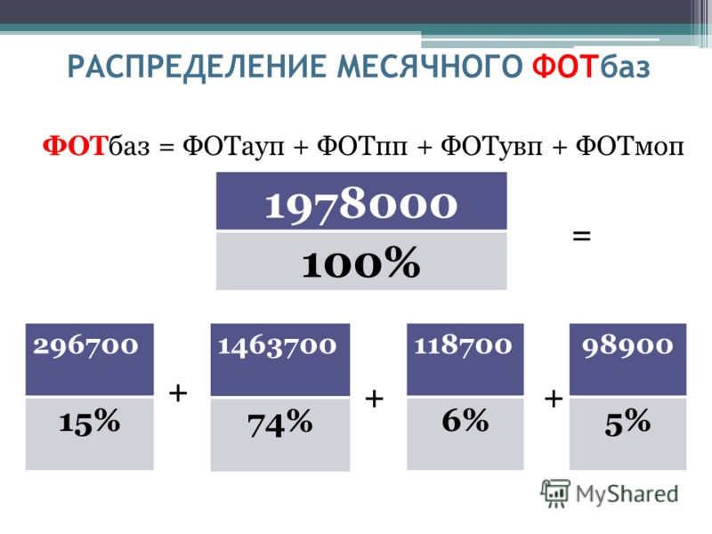 РАСПРЕДЕЛЕНИЕ МЕСЯЧНОГО ФОТбаз ФОТбаз = ФОТауп + ФОТпп + ФОТувп + ФОТмоп 1978000 100% 98900 5% 118700 6% 1463700 74% 296700 15% + ++ =
