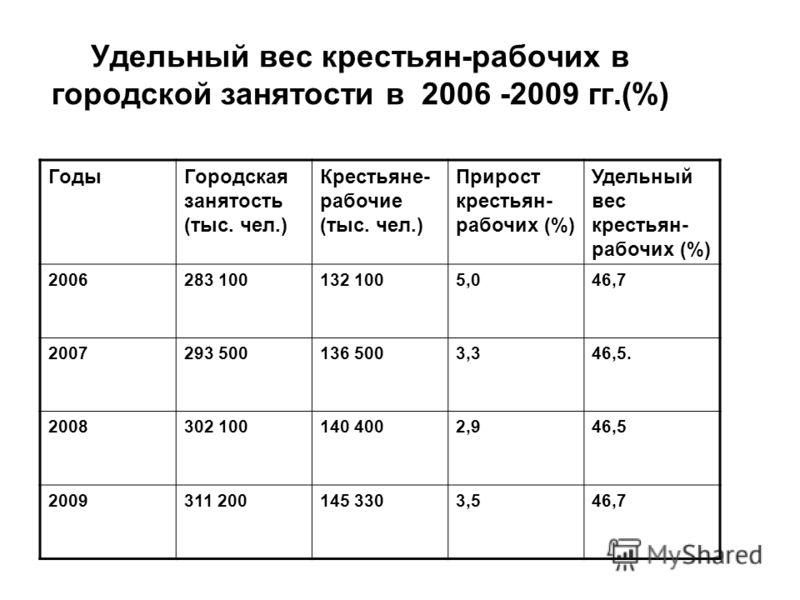 Удельный вес крестьян-рабочих в городской занятости в 2006 -2009 гг.(%) ГодыГородская занятость (тыс. чел.) Крестьяне- рабочие (тыс. чел.) Прирост крестьян- рабочих (%) Удельный вес крестьян- рабочих (%) 2006283 100132 1005,046,7 2007293 500136 5003,