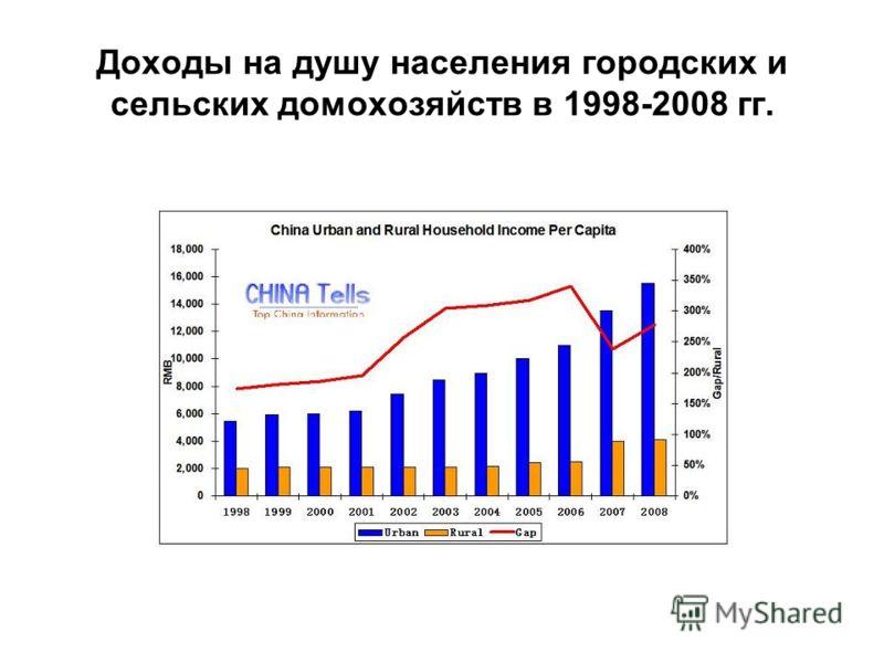 Доходы на душу населения городских и сельских домохозяйств в 1998-2008 гг.