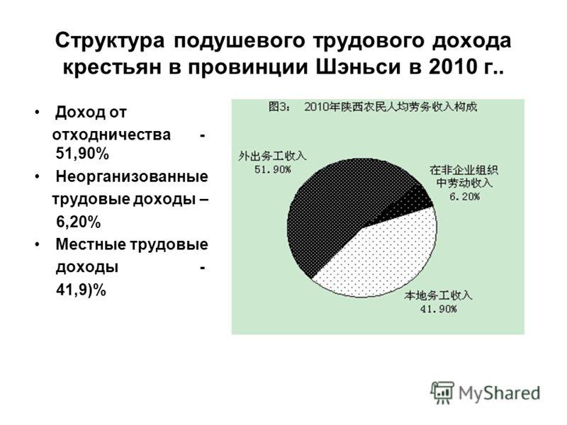 Структура подушевого трудового дохода крестьян в провинции Шэньси в 2010 г.. Доход от отходничества - 51,90% Неорганизованные трудовые доходы – 6,20% Местные трудовые доходы - 41,9)%