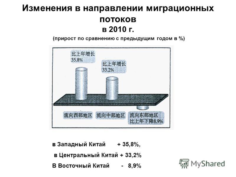 Изменения в направлении миграционных потоков в 2010 г. (прирост по сравнению с предыдущим годом в %) в Западный Китай + 35,8%, в Центральный Китай + 33,2% В Восточный Китай - 8,9%