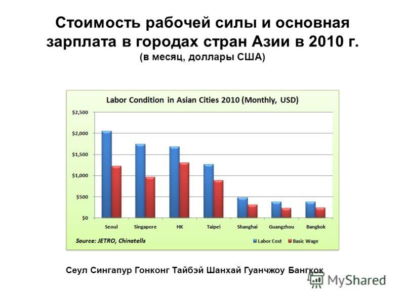 Стоимость рабочей силы и основная зарплата в городах стран Азии в 2010 г. (в месяц, доллары США) Сеул Сингапур Гонконг Тайбэй Шанхай Гуанчжоу Бангкок