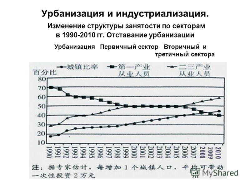 Урбанизация и индустриализация. Изменение структуры занятости по секторам в 1990-2010 гг. Отставание урбанизации Урбанизация Первичный сектор Вторичный и третичный сектора