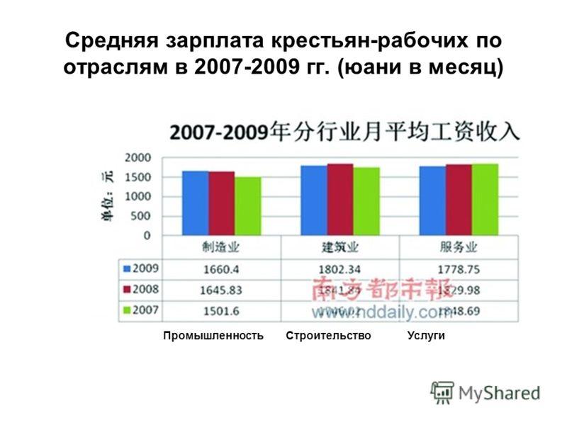 Средняя зарплата крестьян-рабочих по отраслям в 2007-2009 гг. (юани в месяц) ПромышленностьСтроительствоУслуги