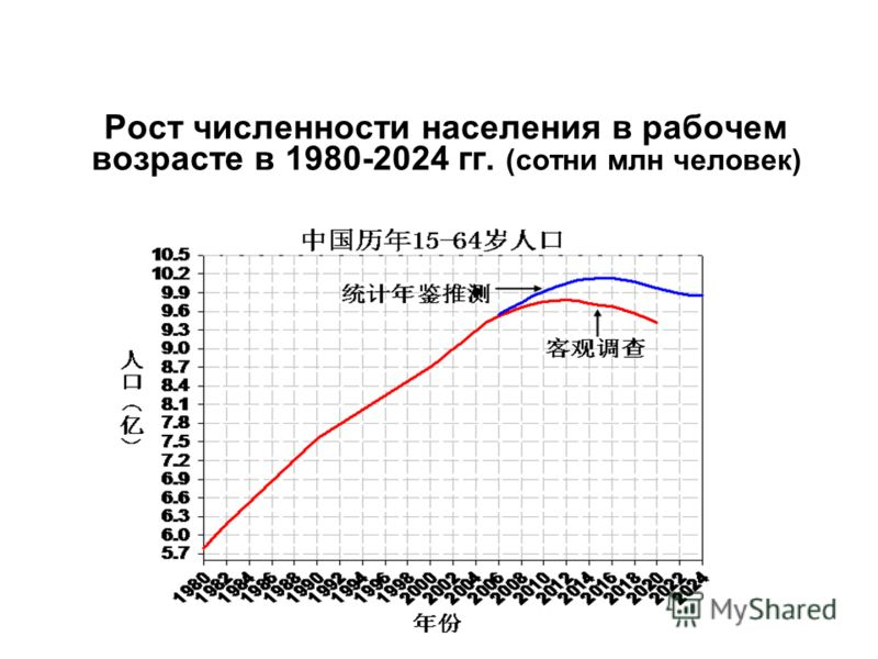 Рост численности населения в рабочем возрасте в 1980-2024 гг. (сотни млн человек)