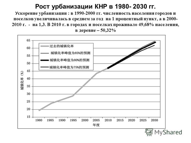 Рост урбанизации КНР в 1980- 2030 гг. У скорение урбанизации : в 1990-2000 гг. численность населения городов и поселков увеличивалась в среднем за год на 1 процентный пункт, а в 2000- 2010 г. - на 1,3. В 2010 г. в городах и поселках проживало 49,68%