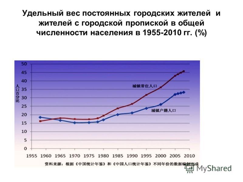 Удельный вес постоянных городских жителей и жителей с городской пропиской в общей численности населения в 1955-2010 гг. (%)
