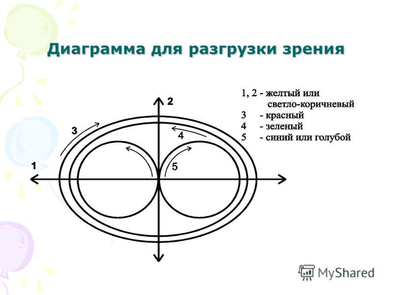 Диаграмма для разгрузки зрения