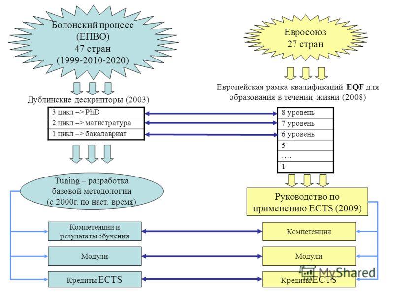 Болонский процесс (ЕПВО) 47 стран (1999-2010-2020) Евросоюз 27 стран Дублинские дескрипторы (2003) 3 цикл –> PhD 2 цикл –> магистратура 1 цикл –> бакалавриат Tuning – разработка базовой методологии (с 2000г. по наст. время) Компетенции и результаты о