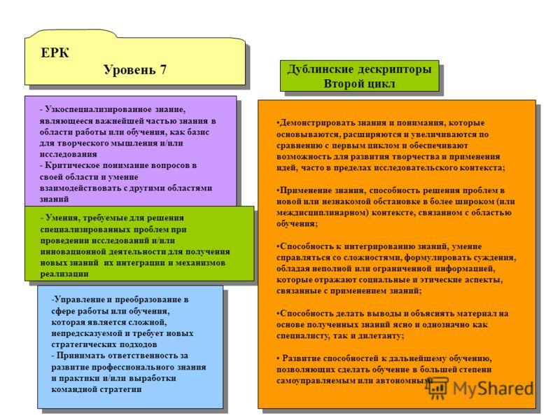 ЕРК Уровень 7 ЕРК Уровень 7 - Узкоспециализированное знание, являющееся важнейшей частью знания в области работы или обучения, как базис для творческого мышления и/или исследования - Критическое понимание вопросов в своей области и умение взаимодейст