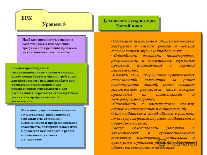 ЕРК Уровень 8 ЕРК Уровень 8 Наиболее продвинутые знания в области работы или обучения, требуемые для решения проблем в междисциплинарных областях - Самые продвинутые и специализированные умения и техники, включающие синтез и оценку, требуемые для кри