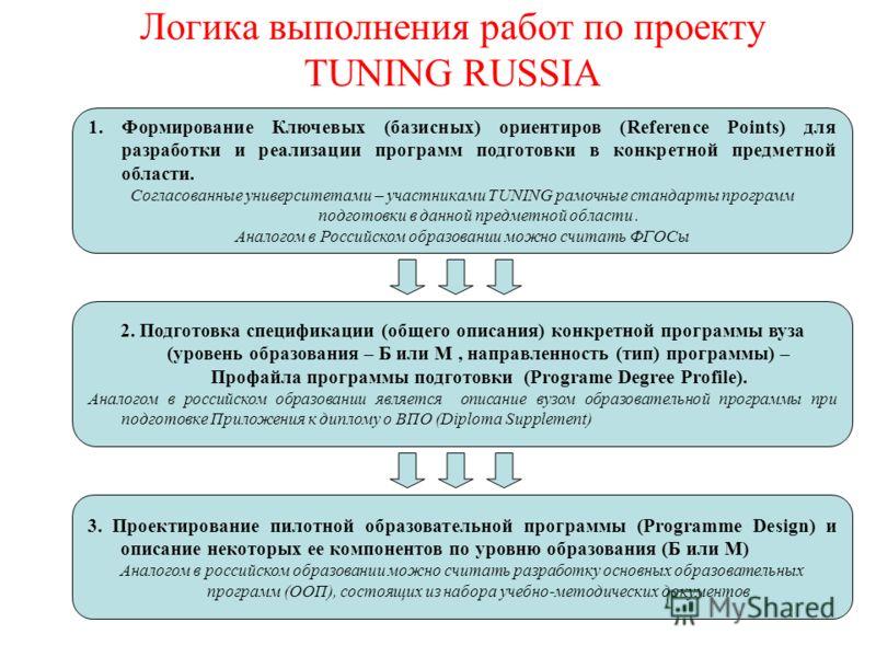 Логика выполнения работ по проекту TUNING RUSSIA 2. Подготовка спецификации (общего описания) конкретной программы вуза (уровень образования – Б или М, направленность (тип) программы) – Профайла программы подготовки (Programe Degree Profile). Аналого