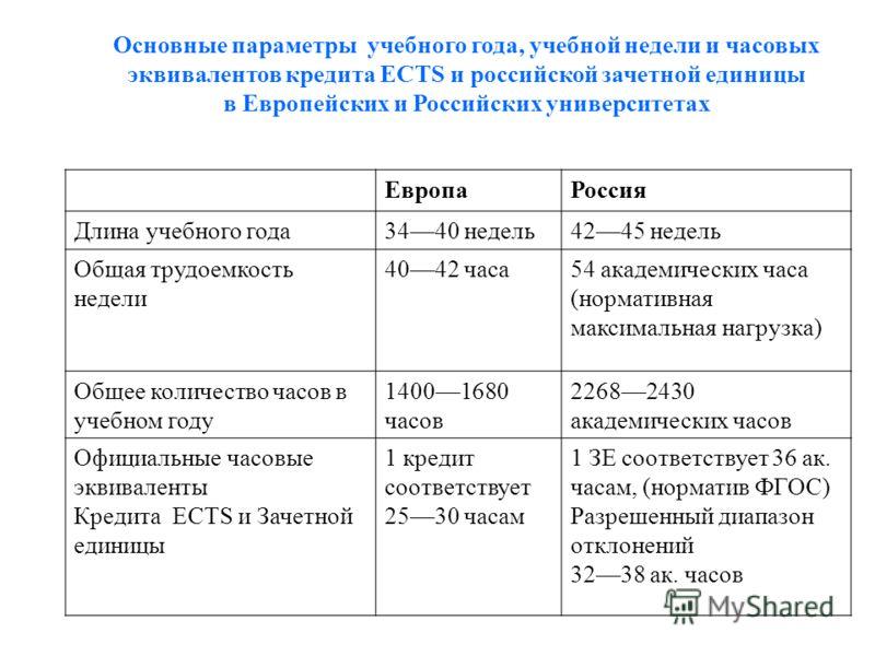 Основные параметры учебного года, учебной недели и часовых эквивалентов кредита ECTS и российской зачетной единицы в Европейских и Российских университетах ЕвропаРоссия Длина учебного года3440 недель4245 недель Общая трудоемкость недели 4042 часа54 а