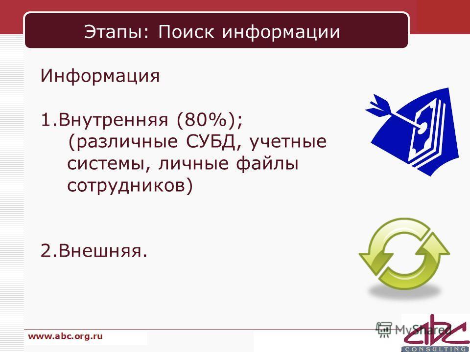 Этапы: Поиск информации Информация 1.Внутренняя (80%); (различные СУБД, учетные системы, личные файлы сотрудников) 2.Внешняя.