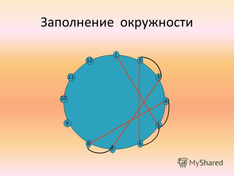 Заполнение окружности 12 7 9 86 11 10 5 3 4 1 2