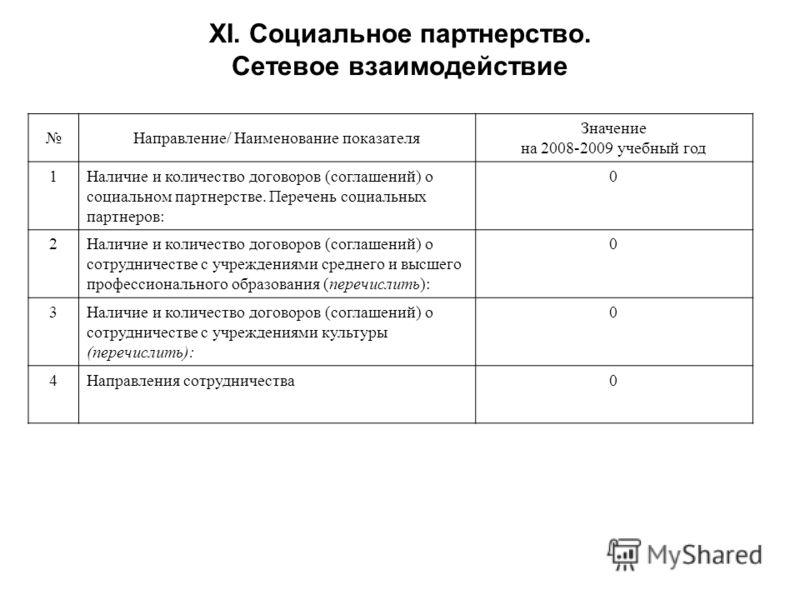 XI. Социальное партнерство. Сетевое взаимодействие Направление/ Наименование показателя Значение на 2008-2009 учебный год 1Наличие и количество договоров (соглашений) о социальном партнерстве. Перечень социальных партнеров: 0 2Наличие и количество до