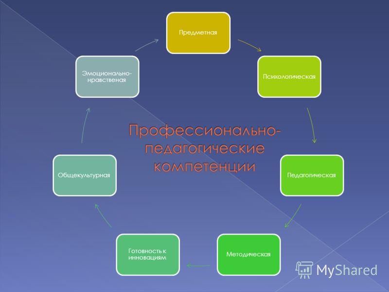 ПредметнаяПсихологическаяПедагогическаяМетодическая Готовность к инновациям Общекультурная Эмоционально- нравственая