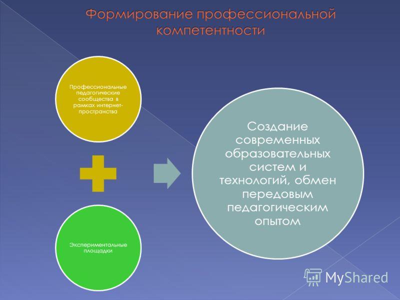 Профессиональные педагогические сообщества в рамках интернет- пространства Экспериментальные площадки Создание современных образовательных систем и технологий, обмен передовым педагогическим опытом