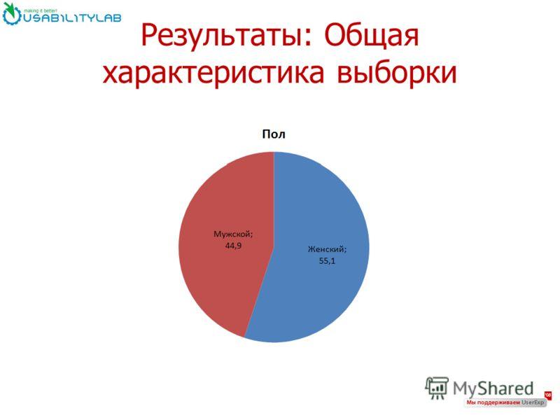 Результаты: Общая характеристика выборки