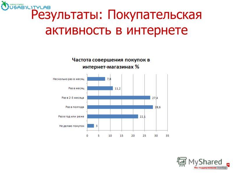 Результаты: Покупательская активность в интернете