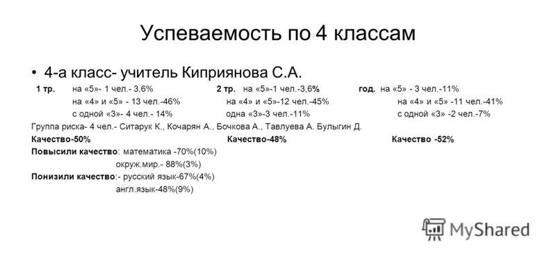 Успеваемость по 4 классам 4-а класс- учитель Киприянова С.А. 1 тр. на «5»- 1 чел.- 3,6% 2 тр. на «5»-1 чел.-3,6% год. на «5» - 3 чел.-11% на «4» и «5» - 13 чел.-46% на «4» и «5»-12 чел.-45% на «4» и «5» -11 чел.-41% с одной «3»- 4 чел.- 14% одна «3»-