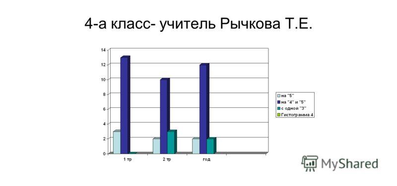 4-а класс- учитель Рычкова Т.Е.