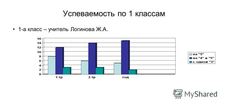 Успеваемость по 1 классам 1-а класс – учитель Логинова Ж.А.