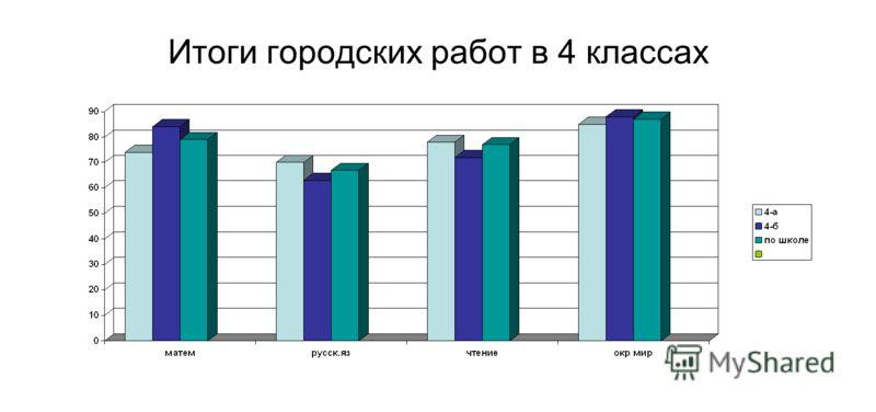 Итоги городских работ в 4 классах