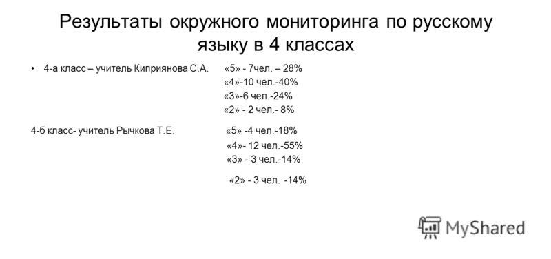 Результаты окружного мониторинга по русскому языку в 4 классах 4-а класс – учитель Киприянова С.А. «5» - 7чел. – 28% «4»-10 чел.-40% «3»-6 чел.-24% «2» - 2 чел.- 8% 4-б класс- учитель Рычкова Т.Е. «5» -4 чел.-18% «4»- 12 чел.-55% «3» - 3 чел.-14% «2»