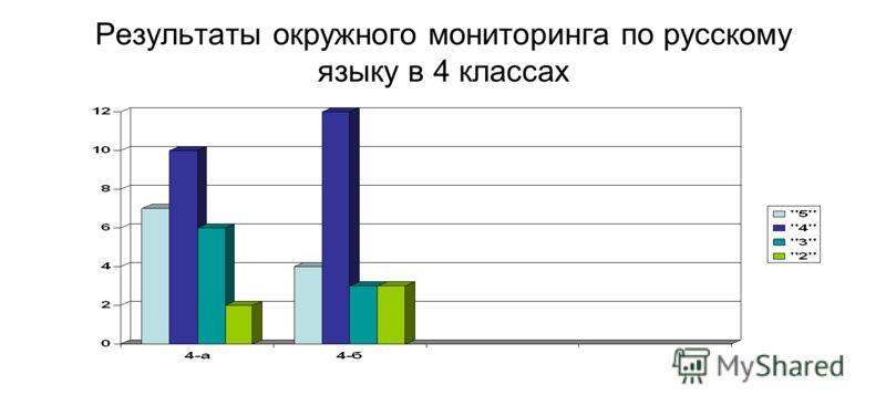 Результаты окружного мониторинга по русскому языку в 4 классах