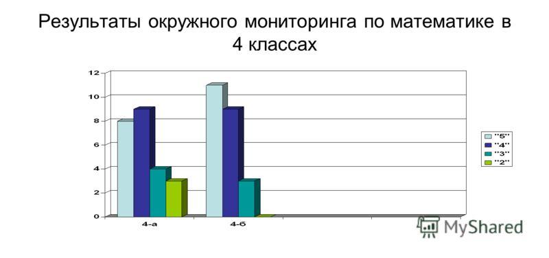 Результаты окружного мониторинга по математике в 4 классах