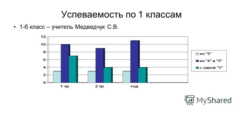 Успеваемость по 1 классам 1-б класс – учитель Медведчук С.В.