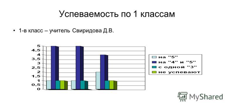 Успеваемость по 1 классам 1-в класс – учитель Свиридова Д.В.