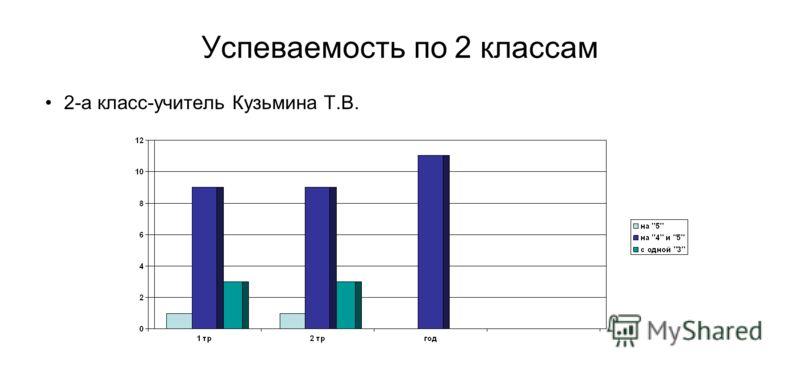 Успеваемость по 2 классам 2-а класс-учитель Кузьмина Т.В.