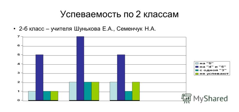 Успеваемость по 2 классам 2-б класс – учителя Шунькова Е.А., Семенчук Н.А.