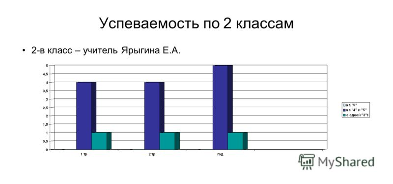 Успеваемость по 2 классам 2-в класс – учитель Ярыгина Е.А.