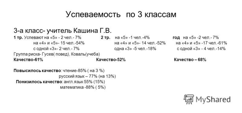 Успеваемость по 3 классам 3-а класс- учитель Кашина Г.В. 1 тр. Успевают на «5» - 2 чел.- 7% 2 тр. на «5» -1 чел.-4% год на «5» -2 чел.- 7% на «4» и «5»- 15 чел.-54% на «4» и «5»- 14 чел.-52% на «4» и «5» -17 чел.-61% с одной «3»- 2 чел.- 7% одна «3»