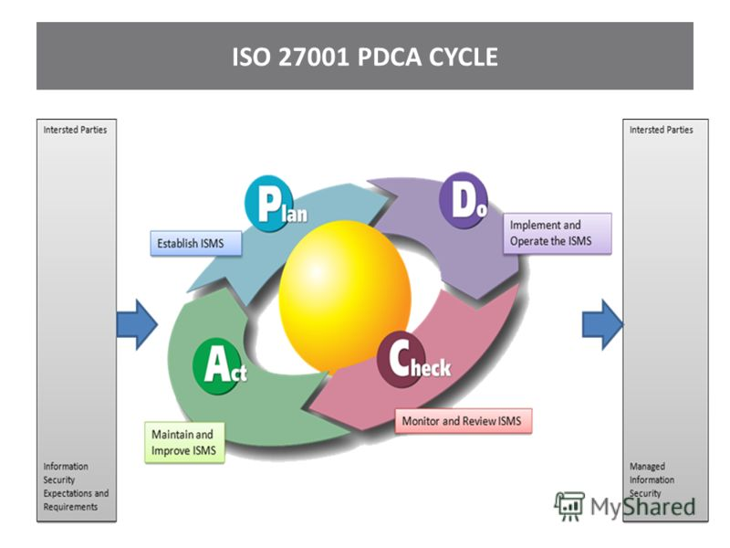 ISO 27001 PDCA CYCLE