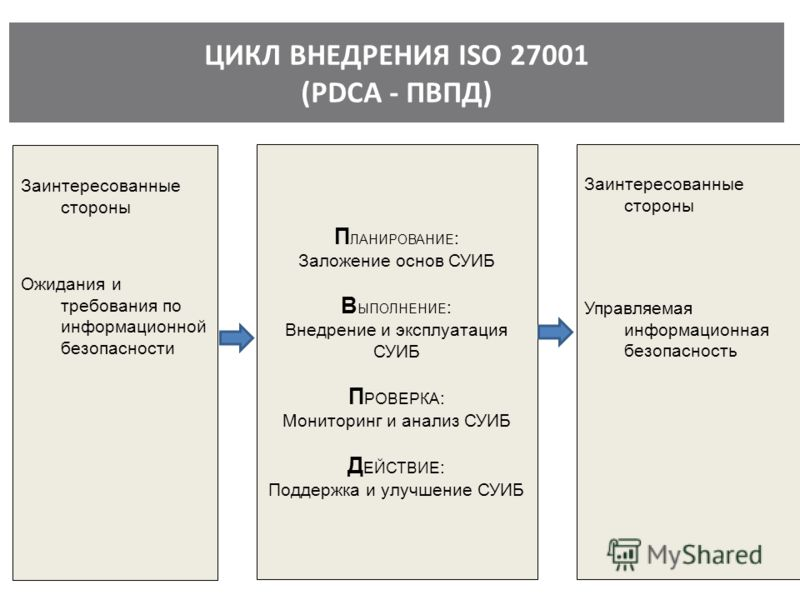 ЦИКЛ ВНЕДРЕНИЯ ISO 27001 (PDCA - ПВПД) Заинтересованные стороны Ожидания и требования по информационной безопасности П ЛАНИРОВАНИЕ : Заложение основ СУИБ В ЫПОЛНЕНИЕ : Внедрение и эксплуатация СУИБ П РОВЕРКА : Мониторинг и анализ СУИБ Д ЕЙСТВИЕ : Под